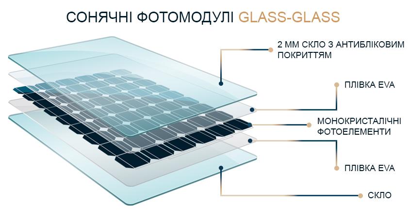 """Результат пошуку зображень за запитом """"сонячні батареї glas glas"""""""